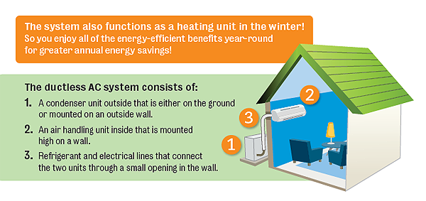 How a ductless AC system works