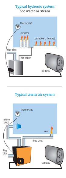 How your oil fired heating system works petro home services for What is the best home heating system