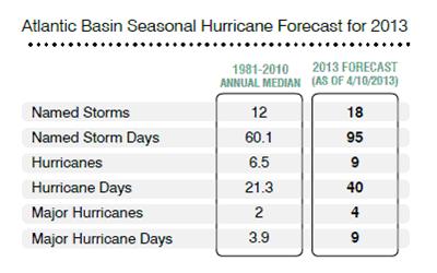 2013 Seasonal Hurricane Forecast