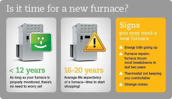 When is it time to replace your oil or natural gas furnace - How long do modular homes last ...