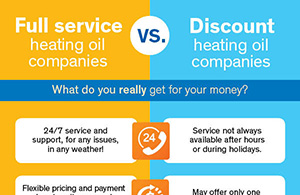 Oil Companies Compared: Full Service vs. Discount