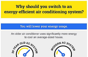 Why you should switch to a new energy-efficient AC system