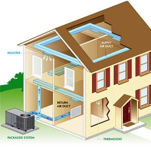 diagram of packaged HVAC