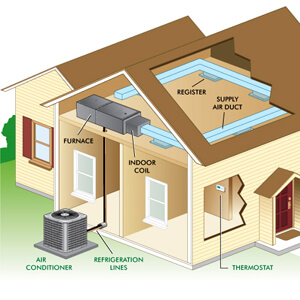 diagram of split HVAC systems