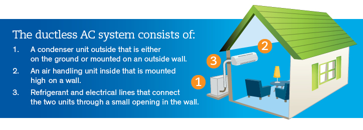 What Is a Ductless AC Mini-Split System? | Petro Home Services Halcyon Split Air Conditioners Wiring Diagrams on