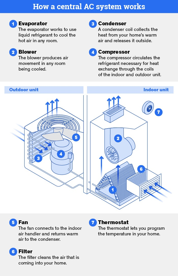 how a central ac system works diagram