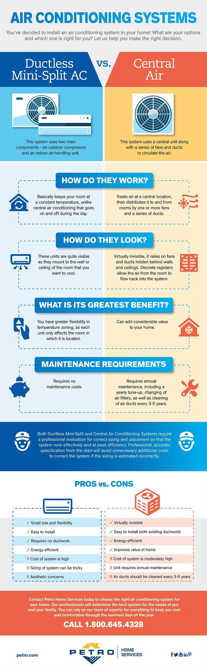 ductless vs central ac infographic from Petro Home Services