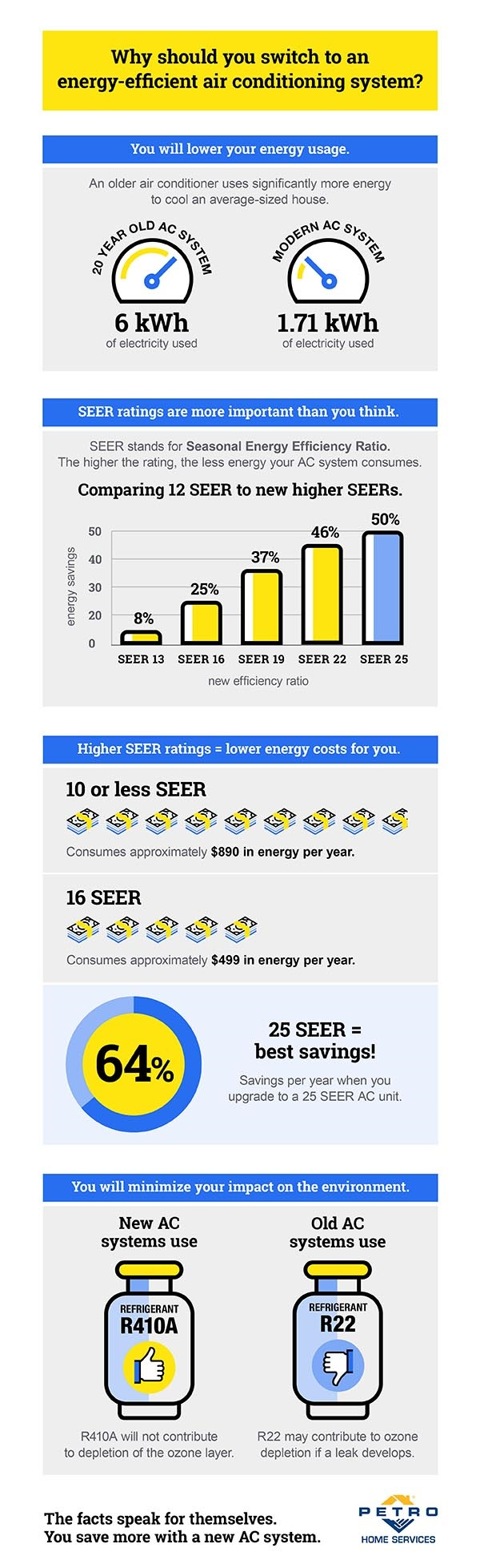 SEER Chart inforgraphic